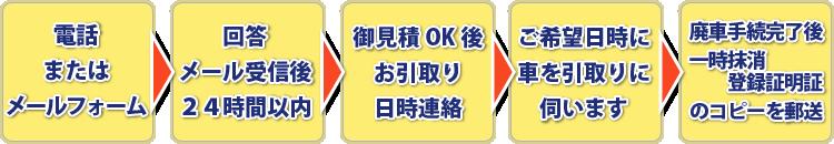 電話→回答→お引き取り時日時連絡→お車引き取り→一時抹消登録証コピー郵送